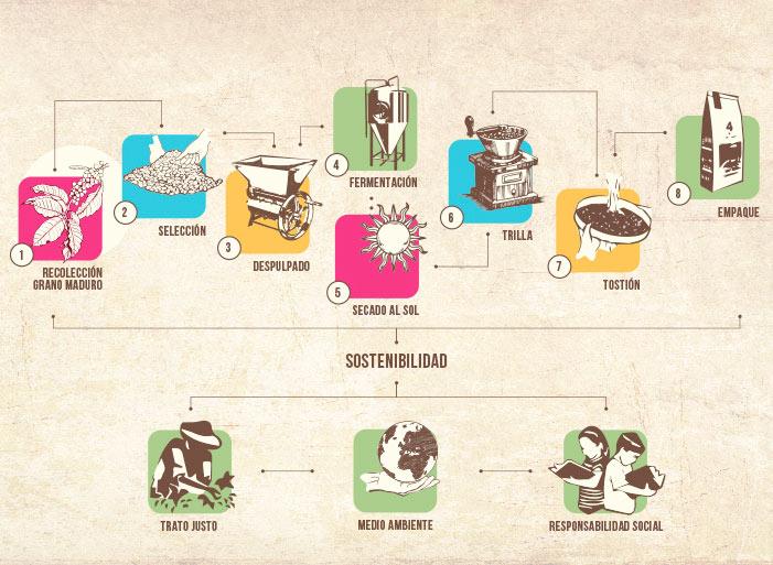infografia-4elementos-3i